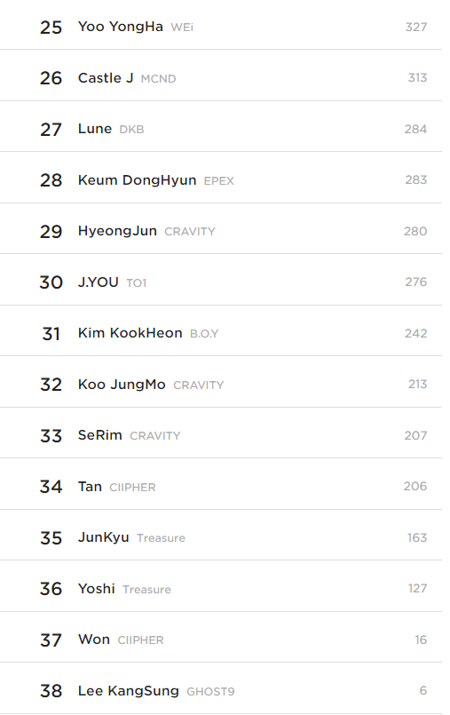 Top 10 Most Handsome Rookie Idols According To Kpopmap Readers (July 2021)
