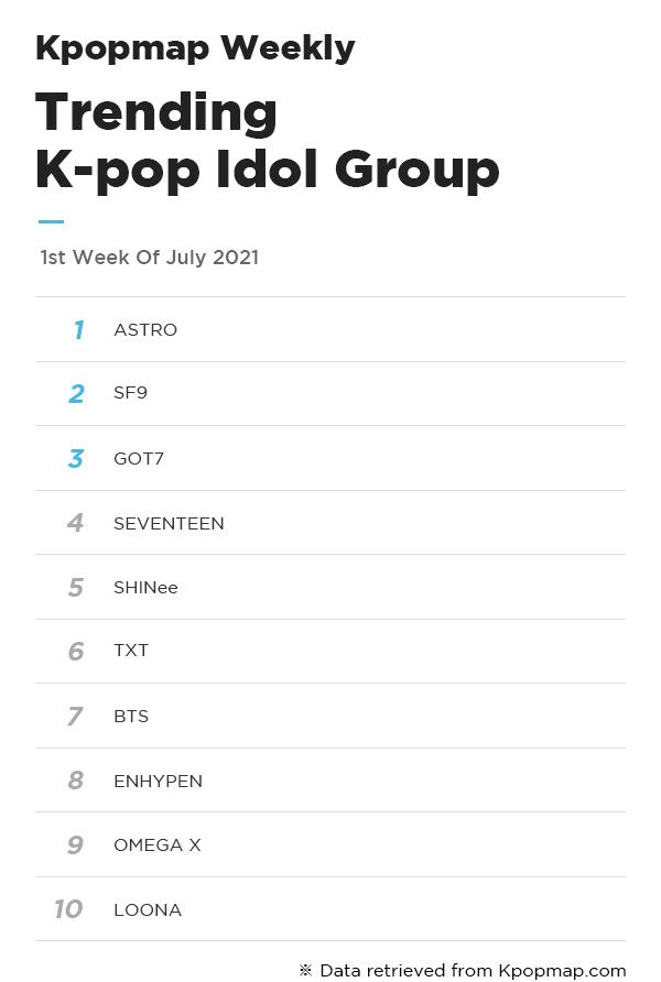Kpopmap Weekly: Most Popular Idols On Kpopmap – 1st Week Of July