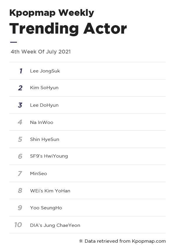 Kpopmap Weekly: Most Popular Dramas & Actors On Kpopmap – 4th Week Of July