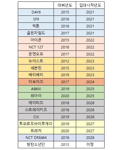 20 K-Pop Groups And The Years They Are Expected To Start Enlisting In The Military