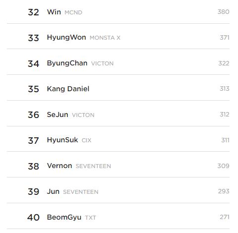 Top 10 Best Looking Idols According To Kpopmap Readers (August 2021)