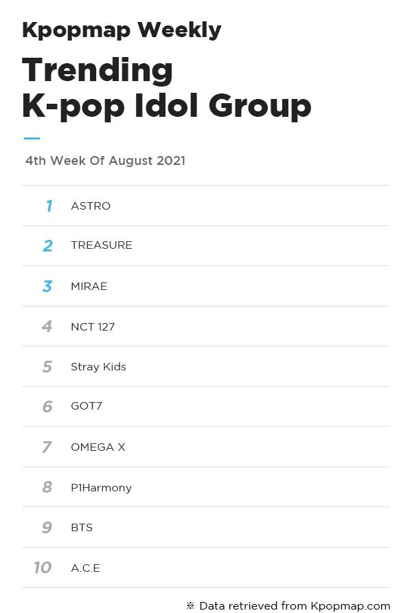 Kpopmap Weekly: Most Popular Idols On Kpopmap – 4th Week Of August