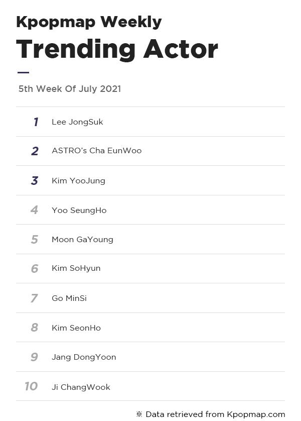 Kpopmap Weekly: Most Popular Dramas & Actors On Kpopmap – 5th Week Of July