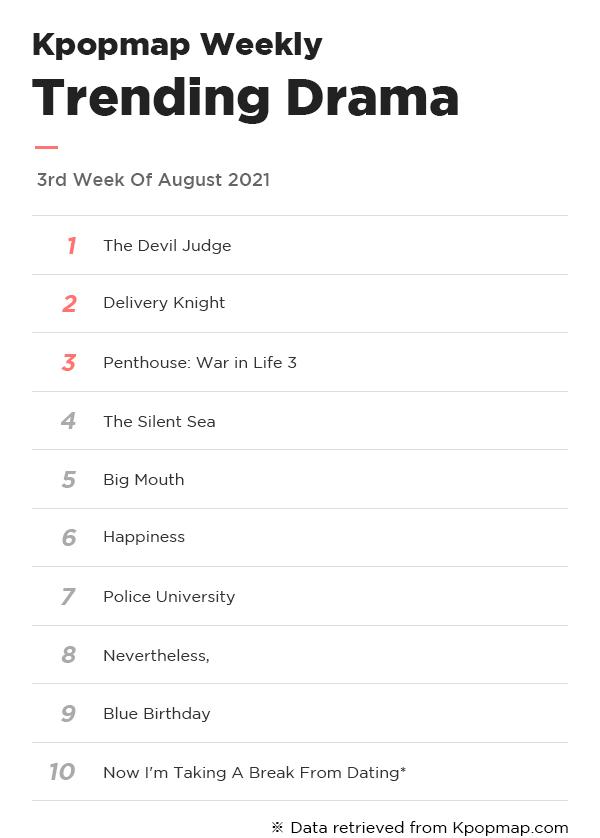 Kpopmap Weekly: Most Popular Dramas & Actors On Kpopmap – 3rd Week Of August