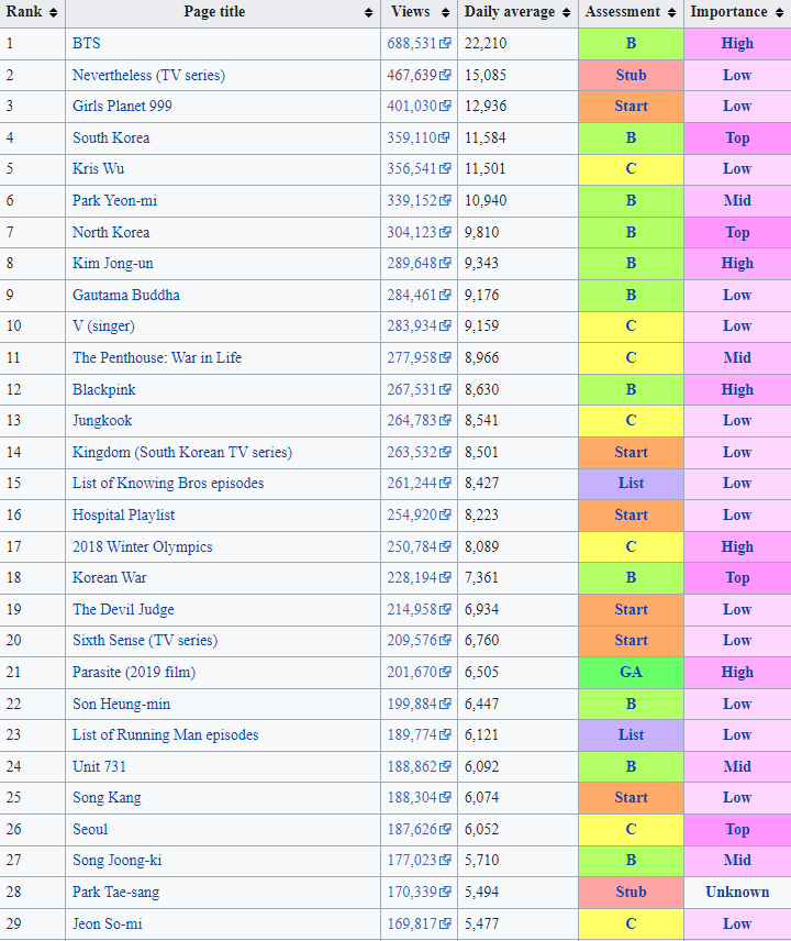 The 24 Most Popular K-Pop Artists According To Search Results (Based On August Data)
