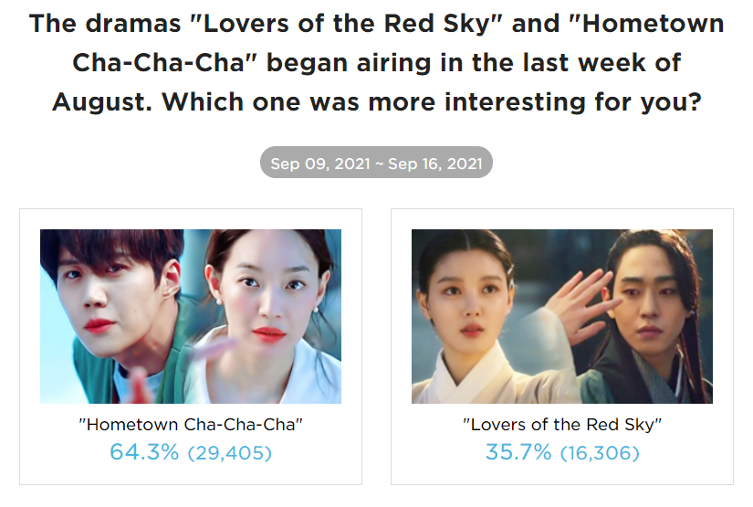 """""""Hometown Cha-Cha-Cha"""" Is The K-Drama That Impressed Fans The Most With Its Premiere, As Voted By Kpopmap Readers"""