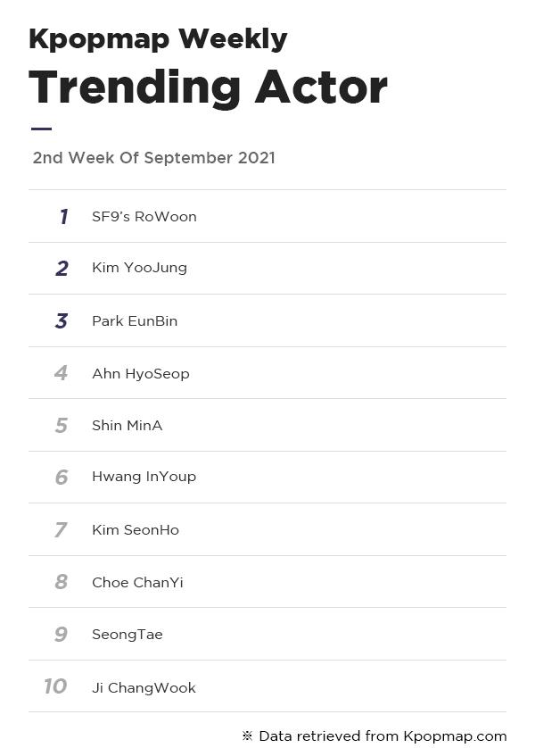 Kpopmap Weekly: Most Popular Dramas & Actors On Kpopmap – 2nd Week Of September
